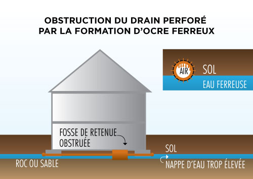 Solution Ocre Ferreux